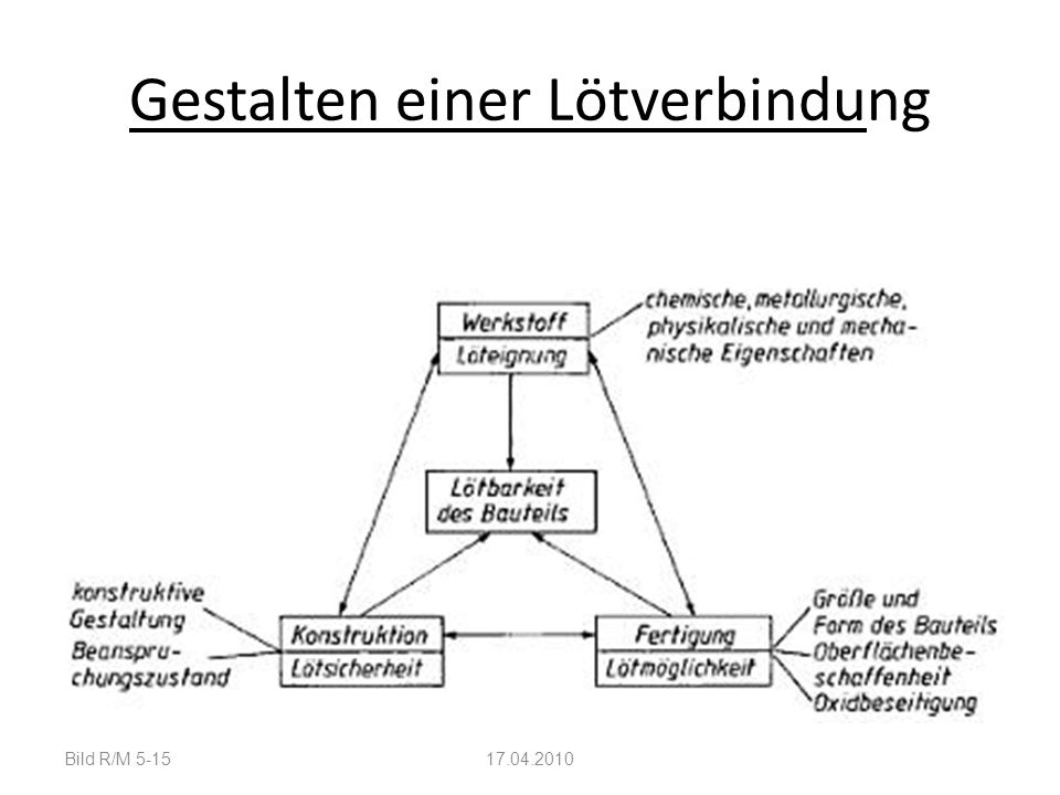 Gestalten einer Lötverbindung Bild R/M 5-1517.04.2010