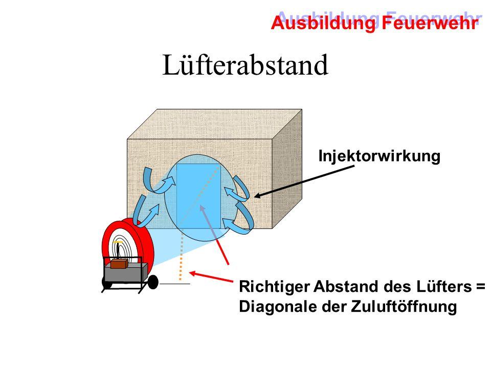 Ausbildung Feuerwehr Grundschritte der Überdruckbelüftung 1.Plazierung des Lüfters 2.