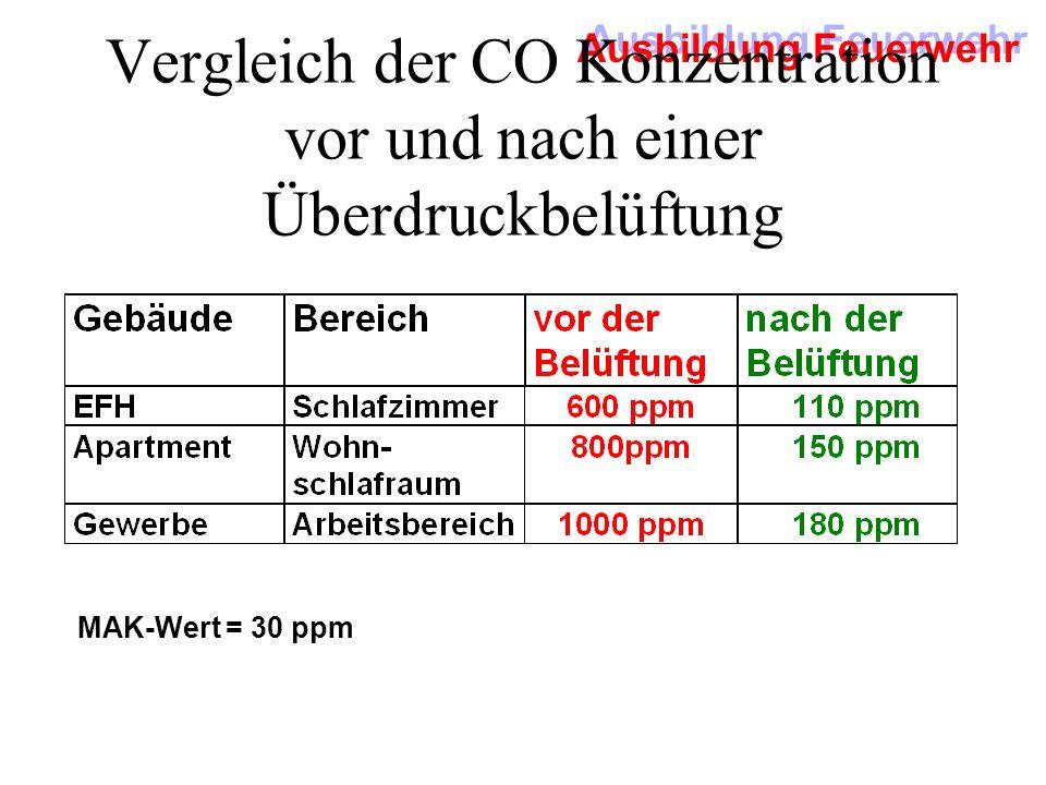 Ausbildung Feuerwehr Warum Überdruckbelüftung.