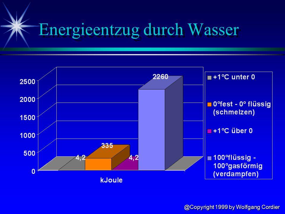 @Copyright 1999 by Wolfgang Cordier Löschwirkung von Wasser ä Abkühlen (Hauptlöschwirkung) ä 1°C Temperaturerhöhung = 4,2 kJ Energiebedarf ä Verdampfen (100°C fest nach 100°C gasförmig) = 2260 kJ Energiebedarf ä Ersticken ä Verdünnen des Luftsauerstoffes wenn aus 1 L Wasser 1700 L Wasserdampf werden ä Verdrängung des Sauerstoffes durch Wasserdampf