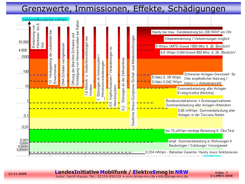 LandesInitiative Mobilfunk / ElektroSmog in NRW Autor: Gerrit Krause, Tel.: 02129-959126 www.limes-nrw.de info@limes-nrw.de 13.11.2008 Folie: 7 © LIME
