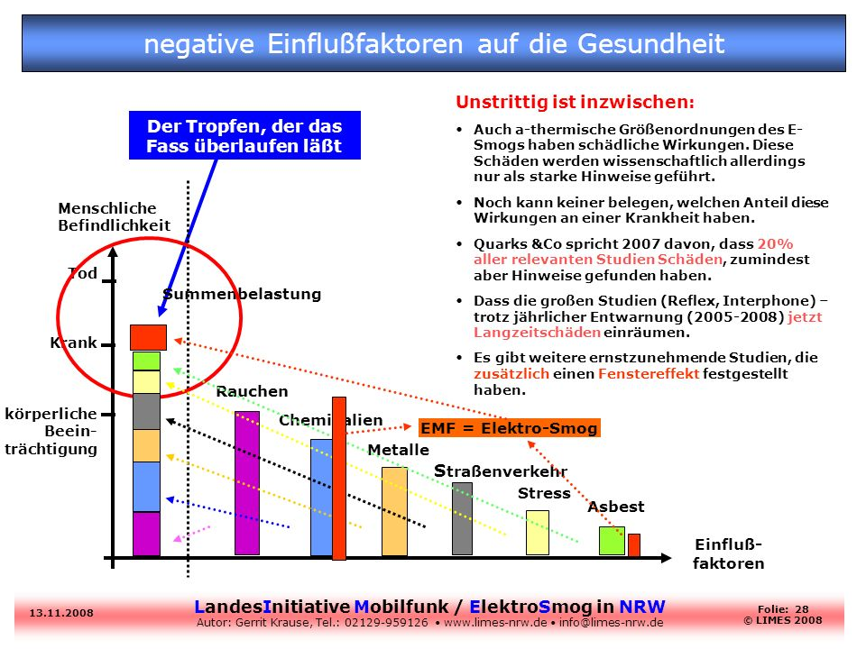 LandesInitiative Mobilfunk / ElektroSmog in NRW Autor: Gerrit Krause, Tel.: 02129-959126 www.limes-nrw.de info@limes-nrw.de 13.11.2008 Folie: 28 © LIM