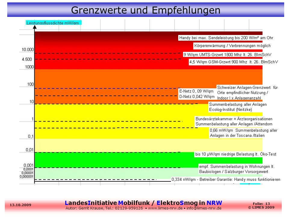 LandesInitiative Mobilfunk / ElektroSmog in NRW Autor: Gerrit Krause, Tel.: 02129-959126 www.limes-nrw.de info@limes-nrw.de 13.10.2009 Folie: 13 © LIM