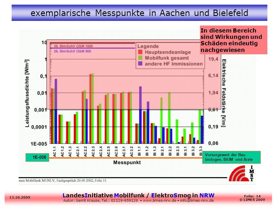 LandesInitiative Mobilfunk / ElektroSmog in NRW Autor: Gerrit Krause, Tel.: 02129-959126 www.limes-nrw.de info@limes-nrw.de 13.10.2009 Folie: 14 © LIM