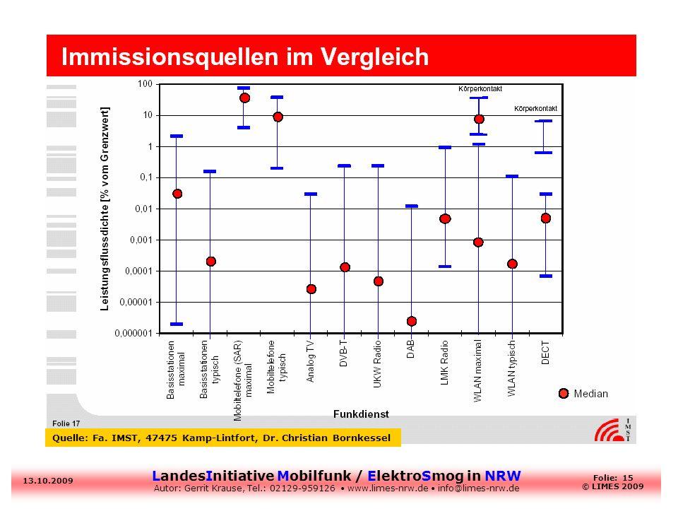 LandesInitiative Mobilfunk / ElektroSmog in NRW Autor: Gerrit Krause, Tel.: 02129-959126 www.limes-nrw.de info@limes-nrw.de 13.10.2009 Folie: 15 © LIM