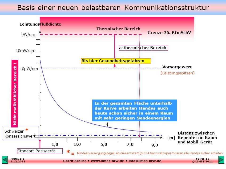 Gerrit Krause www.limes-nrw.de info@limes-nrw.de Vers. 3.1 5.12.2011 Folie: 12 © LIMES 2011 Basis einer neuen belastbaren Kommunikationsstruktur Nicht