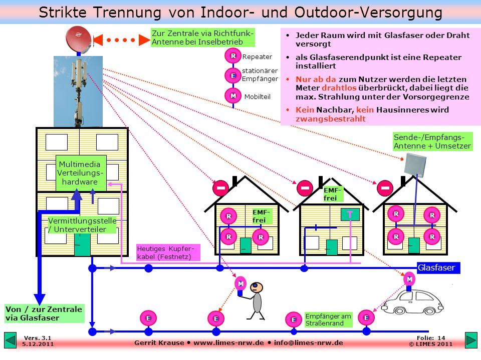 Gerrit Krause www.limes-nrw.de info@limes-nrw.de Vers. 3.1 5.12.2011 Folie: 14 © LIMES 2011 Strikte Trennung von Indoor- und Outdoor-Versorgung T EMF-