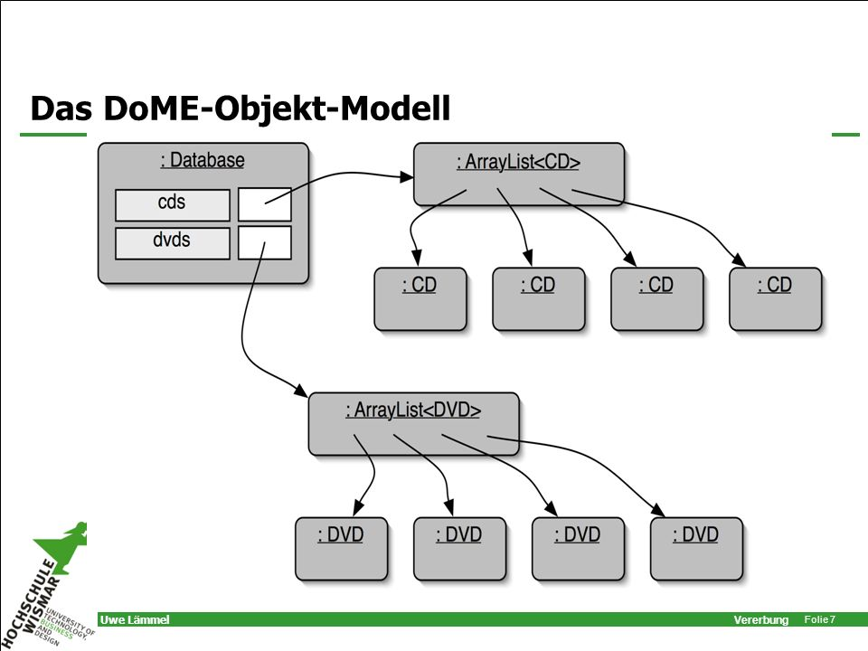 Vererbung Folie 28 Uwe Lämmel Polymorphe Variablen Objekt-Variablen in Java sind polymorph: können Objekte verschiedener Typen speichern: –deklarierten Typ –beliebiger Subtyp