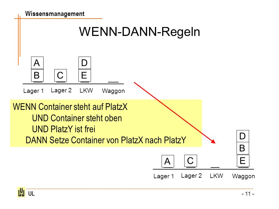 Wissensmanagement UL - 11 - WENN-DANN-Regeln Lager 1 Lager 2 LKW Waggon B A C D E Lager 1 Lager 2 LKW Waggon B A C D E WENN Container steht auf PlatzX