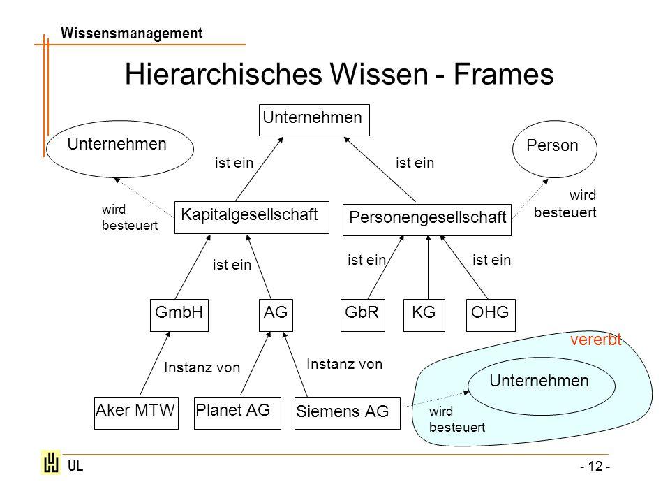 Wissensmanagement UL - 12 - Hierarchisches Wissen - Frames Unternehmen Kapitalgesellschaft Personengesellschaft GmbH AGGbRKGOHG Unternehmen ist ein Si