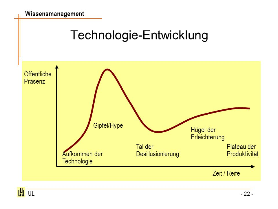 Wissensmanagement UL - 22 - Technologie-Entwicklung Aufkommen der Technologie Gipfel/Hype Tal der Desillusionierung Hügel der Erleichterung Plateau de
