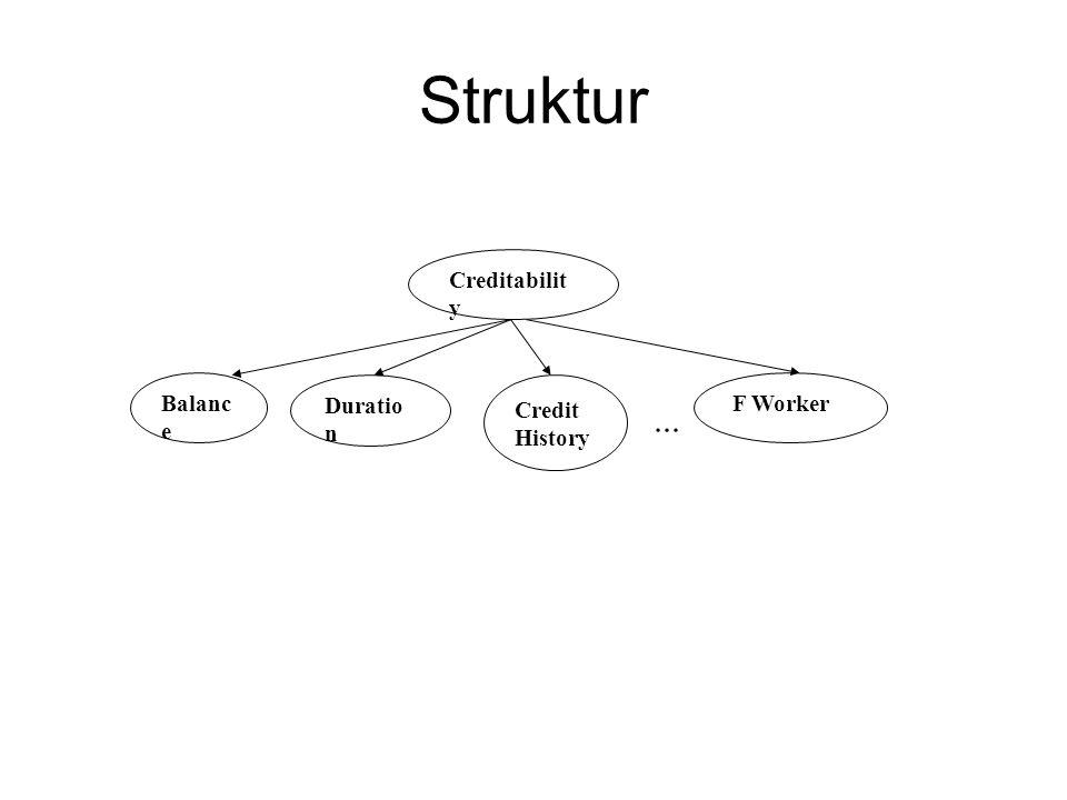 Struktur Creditabilit y F Worker Duratio n Balanc e Credit History...