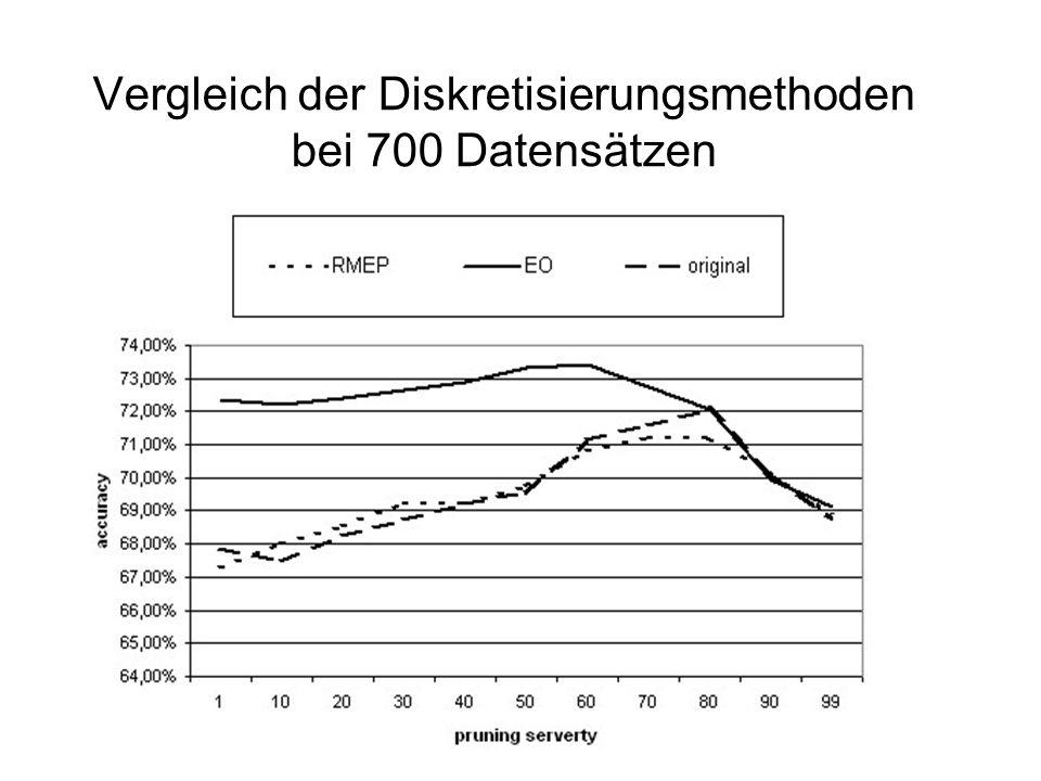 Vergleich der Diskretisierungsmethoden bei 700 Datensätzen
