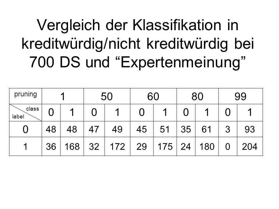 Vergleich der Klassifikation in kreditwürdig/nicht kreditwürdig bei 700 DS und Expertenmeinung pruning 150608099 class label 0101010101 0 48 474945513561393 1361683217229175241800204