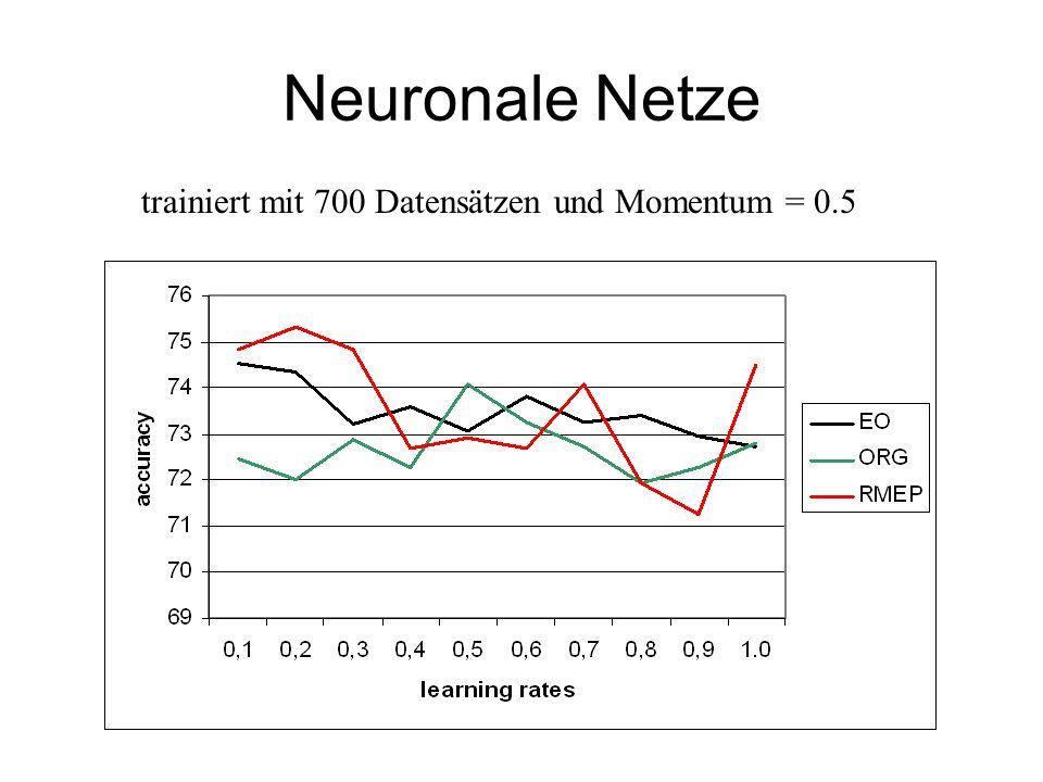 Neuronale Netze trainiert mit 700 Datensätzen und Momentum = 0.5