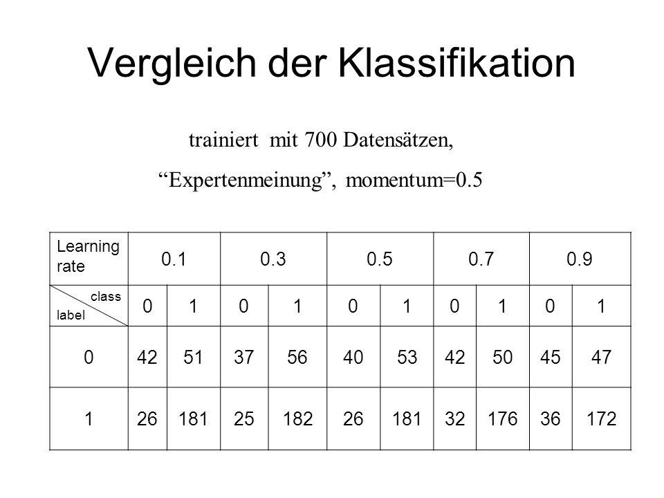 Vergleich der Klassifikation Learning rate 0.10.30.50.70.9 class label 0101010101 042513756405342504547 12618125182261813217636172 trainiert mit 700 Datensätzen, Expertenmeinung, momentum=0.5