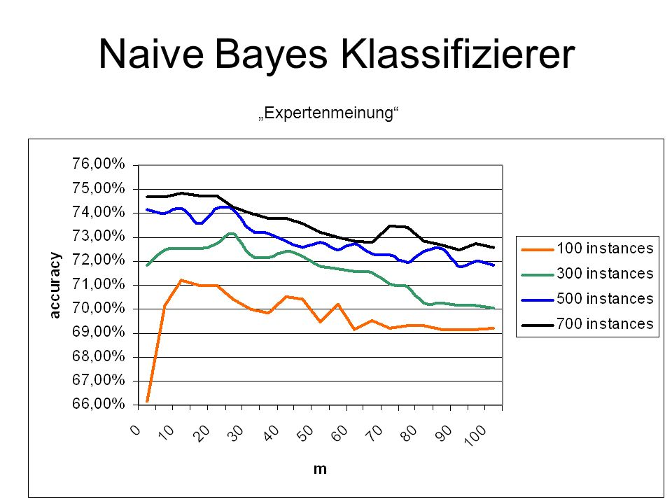 Naive Bayes Klassifizierer Expertenmeinung