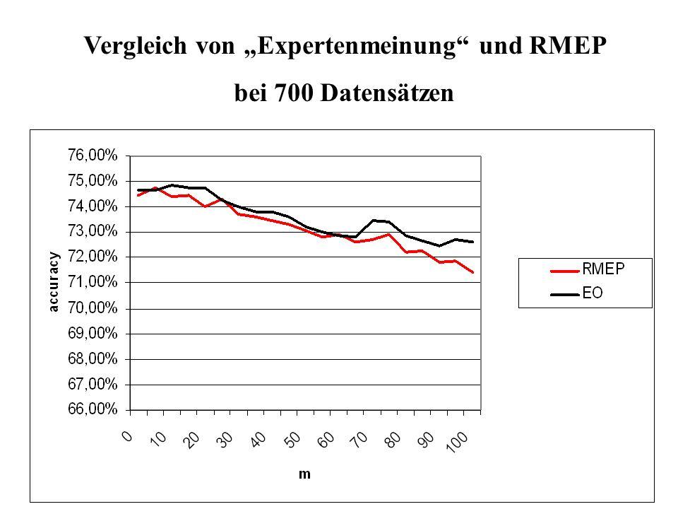 Vergleich von Expertenmeinung und RMEP bei 700 Datensätzen