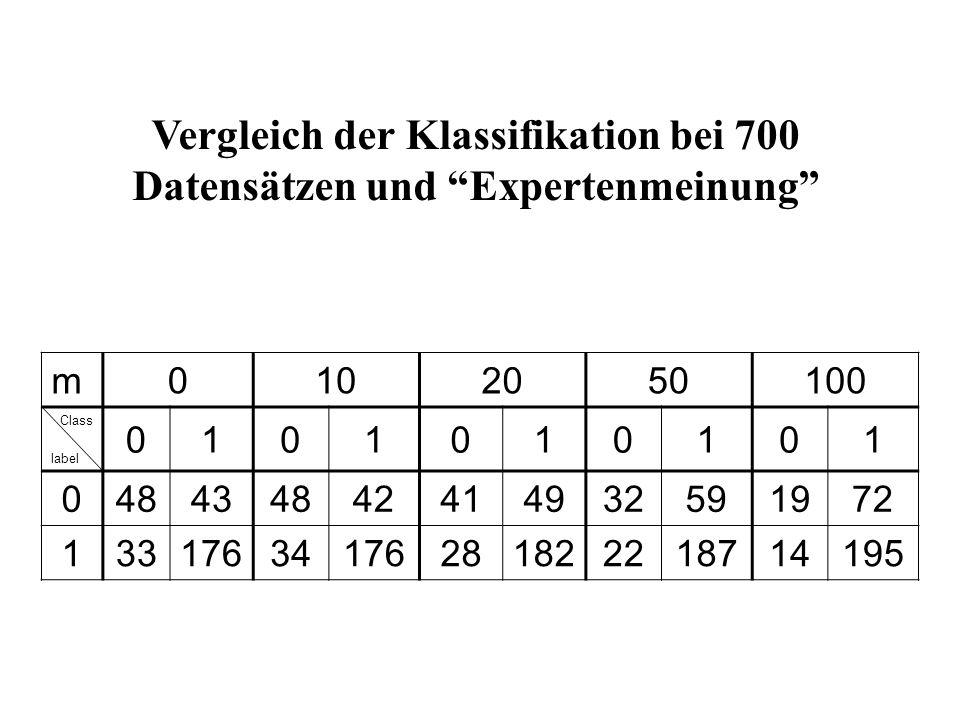 m0102050100 Class label 0101010101 0 48434842414932591972 1 3317634176281822218714195 Vergleich der Klassifikation bei 700 Datensätzen und Expertenmeinung