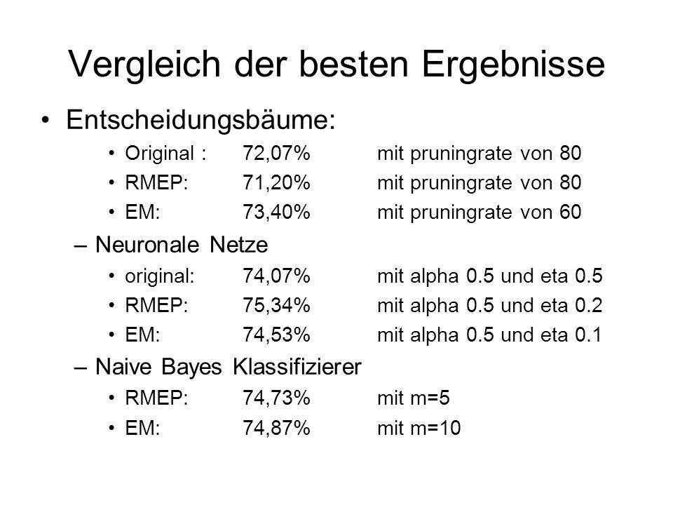 Vergleich der besten Ergebnisse Entscheidungsbäume: Original : 72,07% mit pruningrate von 80 RMEP:71,20% mit pruningrate von 80 EM:73,40% mit pruningrate von 60 –Neuronale Netze original:74,07% mit alpha 0.5 und eta 0.5 RMEP:75,34% mit alpha 0.5 und eta 0.2 EM:74,53% mit alpha 0.5 und eta 0.1 –Naive Bayes Klassifizierer RMEP:74,73%mit m=5 EM:74,87%mit m=10