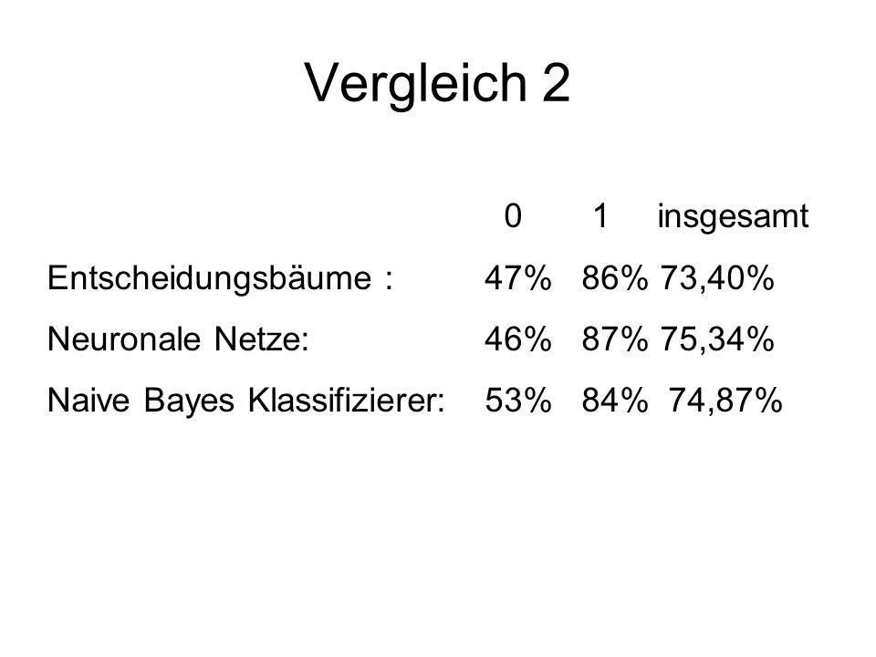 Vergleich 2 0 1 insgesamt Entscheidungsbäume : 47% 86%73,40% Neuronale Netze: 46% 87%75,34% Naive Bayes Klassifizierer:53% 84% 74,87%