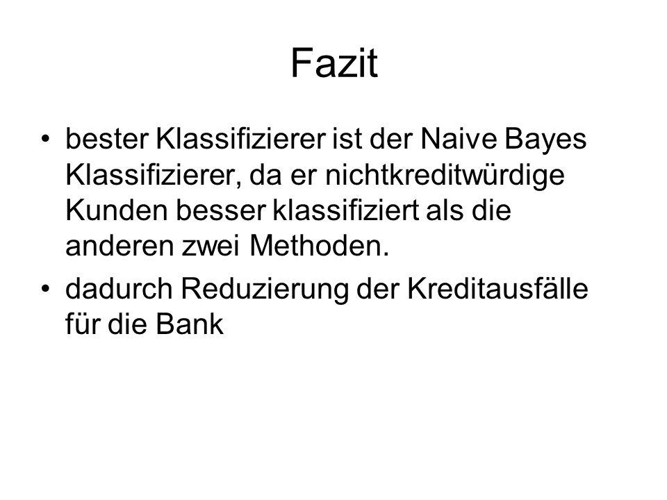 Fazit bester Klassifizierer ist der Naive Bayes Klassifizierer, da er nichtkreditwürdige Kunden besser klassifiziert als die anderen zwei Methoden.