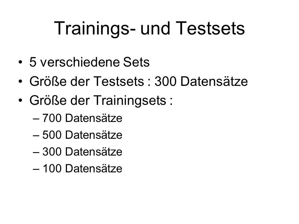 Trainings- und Testsets 5 verschiedene Sets Größe der Testsets : 300 Datensätze Größe der Trainingsets : –700 Datensätze –500 Datensätze –300 Datensätze –100 Datensätze