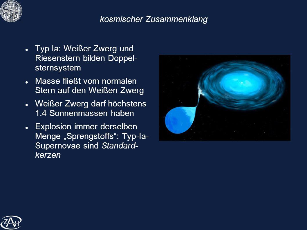 kosmischer Zusammenklang Typ Ia: Weißer Zwerg und Riesenstern bilden Doppel- sternsystem Masse fließt vom normalen Stern auf den Weißen Zwerg Weißer Z
