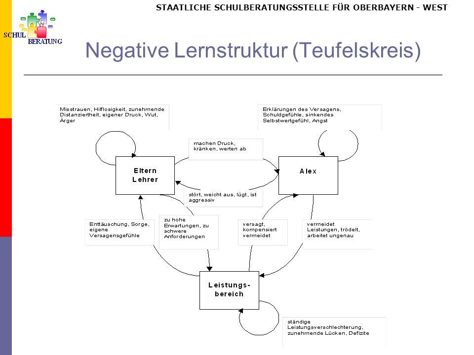 STAATLICHE SCHULBERATUNGSSTELLE FÜR OBERBAYERN WEST Negative Lernstruktur (Teufelskreis)