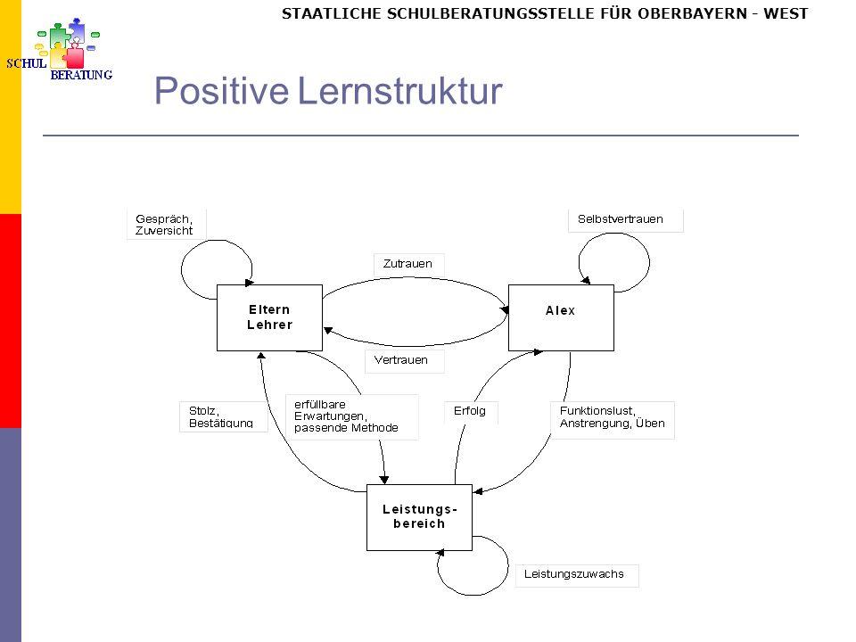 STAATLICHE SCHULBERATUNGSSTELLE FÜR OBERBAYERN WEST Positive Lernstruktur