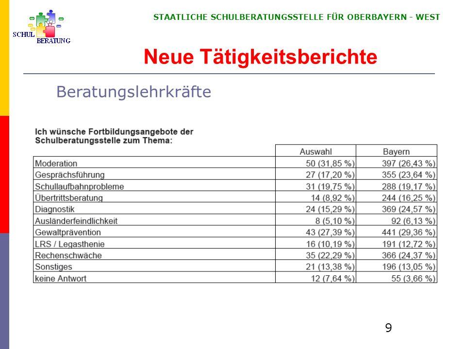 STAATLICHE SCHULBERATUNGSSTELLE FÜR OBERBAYERN WEST 9 Neue Tätigkeitsberichte Beratungslehrkräfte