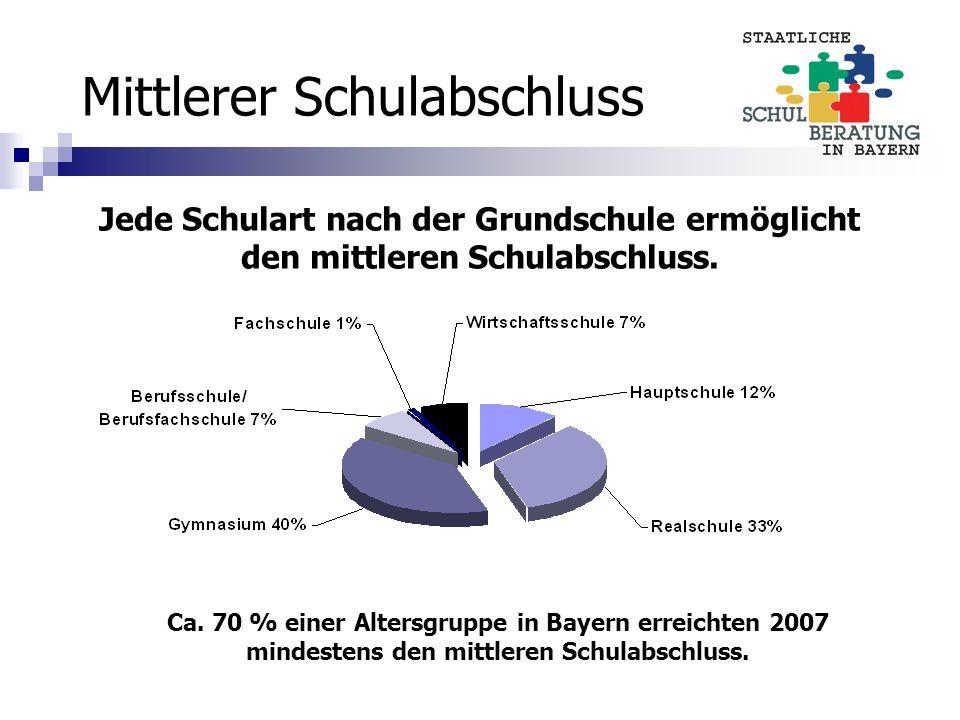 Mittlerer Schulabschluss Ca. 70 % einer Altersgruppe in Bayern erreichten 2007 mindestens den mittleren Schulabschluss. Jede Schulart nach der Grundsc