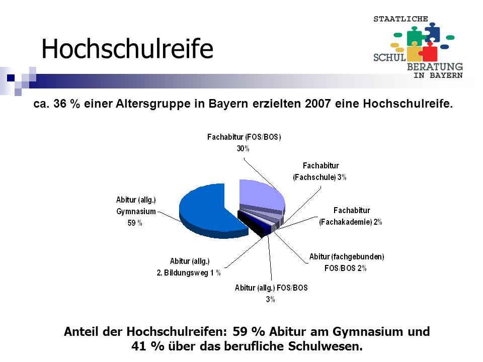 Hochschulreife Anteil der Hochschulreifen: 59 % Abitur am Gymnasium und 41 % über das berufliche Schulwesen. ca. 36 % einer Altersgruppe in Bayern erz