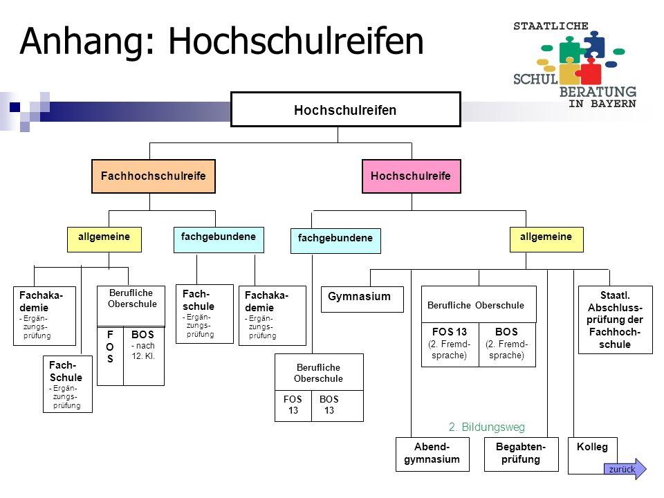 FachhochschulreifeHochschulreife Fach- Schule - Ergän- zungs- prüfung BOS - nach 12. Kl. allgemeine fachgebundene Hochschulreifen BOS (2. Fremd- sprac