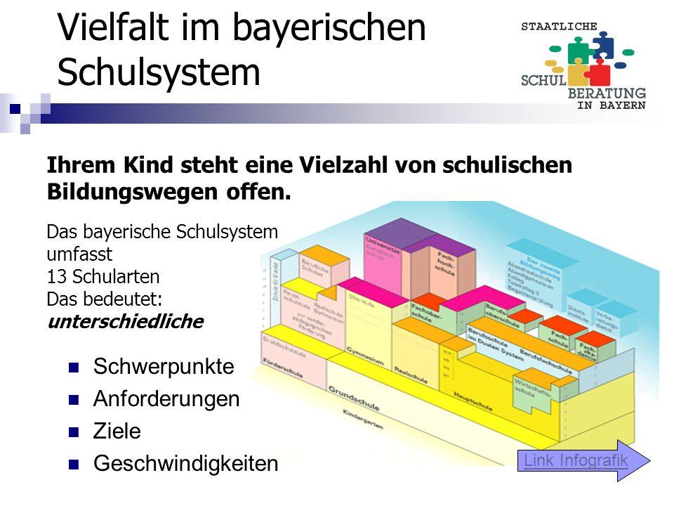 Vielfalt im bayerischen Schulsystem Ihrem Kind steht eine Vielzahl von schulischen Bildungswegen offen. Das bayerische Schulsystem umfasst 13 Schulart