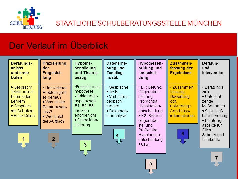 STAATLICHE SCHULBERATUNGSSTELLE MÜNCHEN Dr.Helga Ulbricht 2013 3 1.