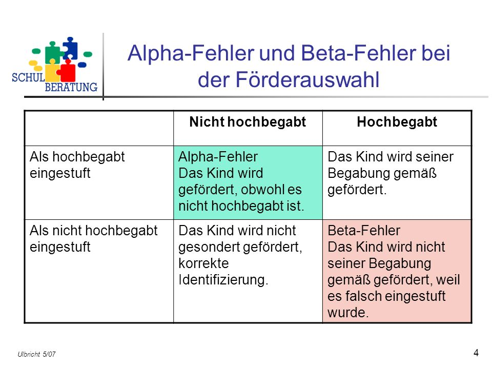 Ulbricht 5/07 4 Alpha-Fehler und Beta-Fehler bei der Förderauswahl Nicht hochbegabtHochbegabt Als hochbegabt eingestuft Alpha-Fehler Das Kind wird gef