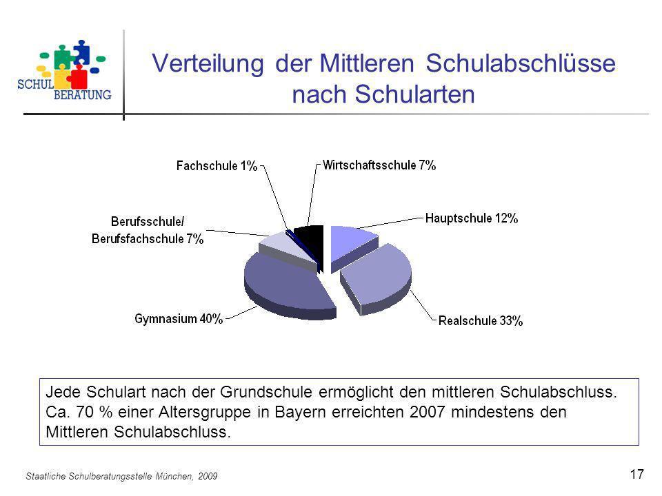Staatliche Schulberatungsstelle München, 2009 17 Verteilung der Mittleren Schulabschlüsse nach Schularten Jede Schulart nach der Grundschule ermöglich