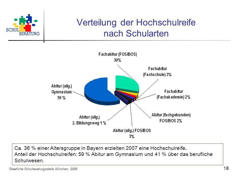 Staatliche Schulberatungsstelle München, 2009 18 Verteilung der Hochschulreife nach Schularten Ca. 36 % einer Altersgruppe in Bayern erzielten 2007 ei