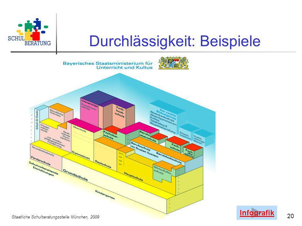 Staatliche Schulberatungsstelle München, 2009 20 Durchlässigkeit: Beispiele Infografik