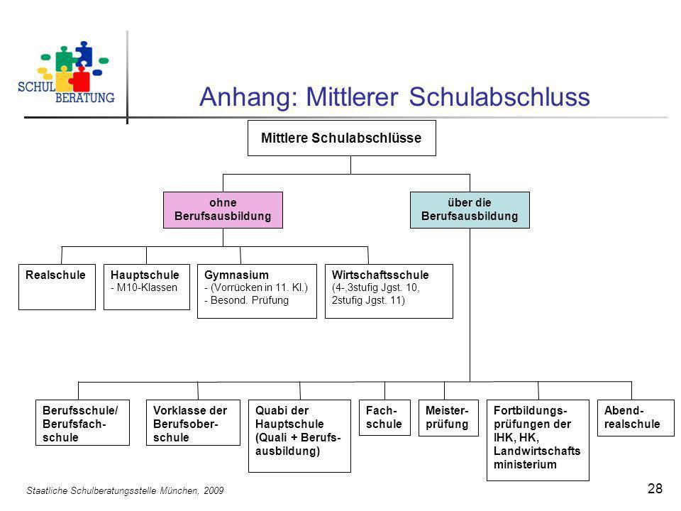 Staatliche Schulberatungsstelle München, 2009 28 Anhang: Mittlerer Schulabschluss ohne Berufsausbildung über die Berufsausbildung RealschuleHauptschul