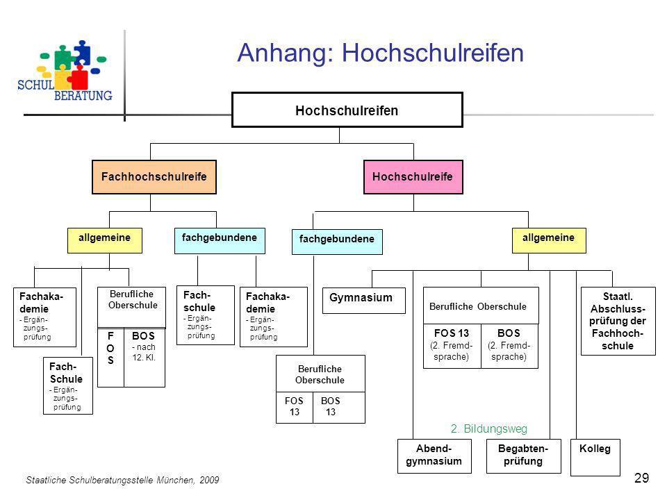 Staatliche Schulberatungsstelle München, 2009 29 Anhang: Hochschulreifen FachhochschulreifeHochschulreife Fach- Schule - Ergän- zungs- prüfung BOS - n