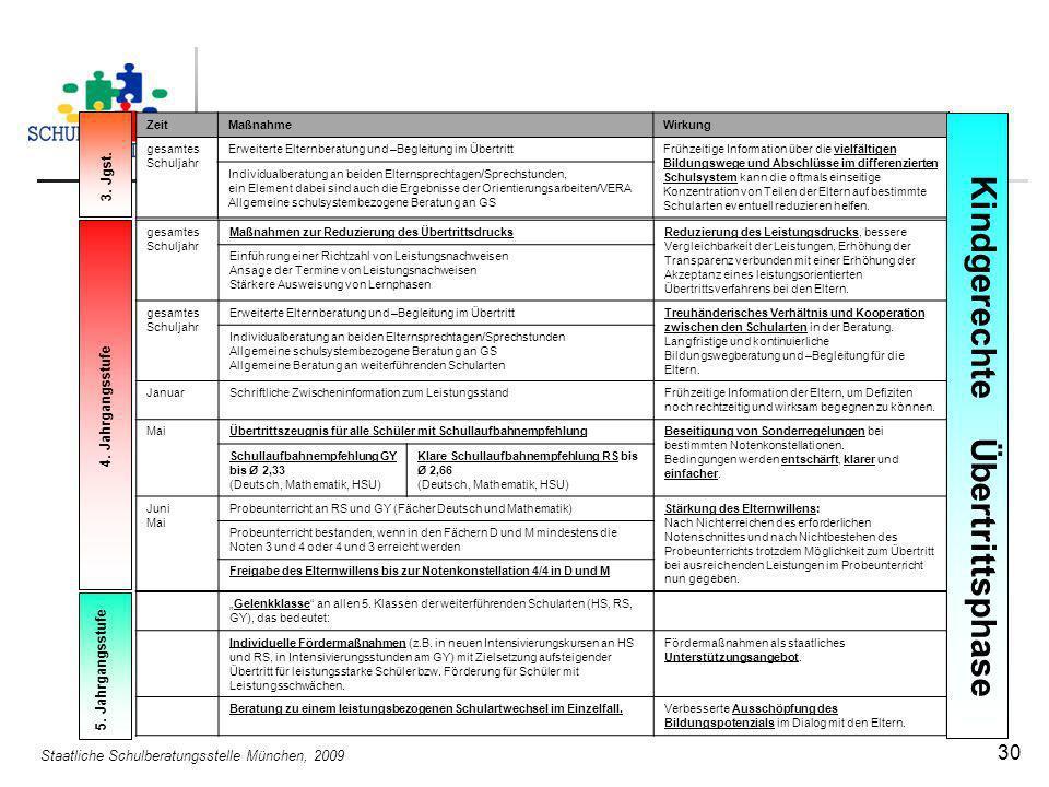 Staatliche Schulberatungsstelle München, 2009 30 ZeitMaßnahmeWirkung gesamtes Schuljahr Erweiterte Elternberatung und –Begleitung im ÜbertrittFrühzeit