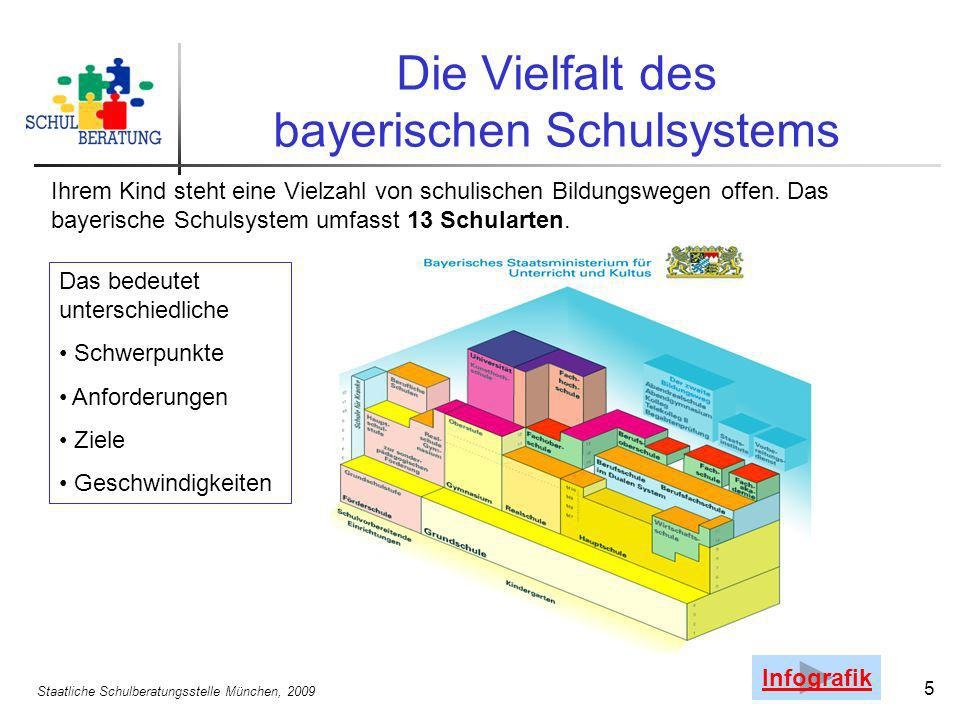 Staatliche Schulberatungsstelle München, 2009 5 Die Vielfalt des bayerischen Schulsystems Ihrem Kind steht eine Vielzahl von schulischen Bildungswegen