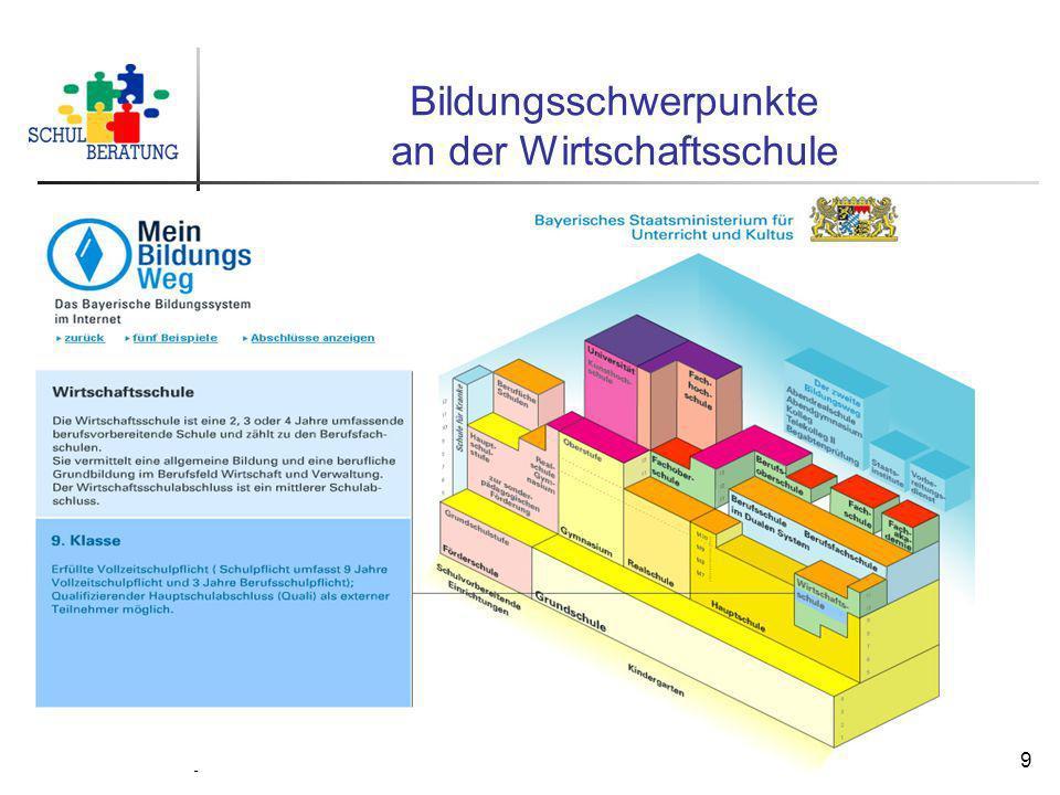 Staatliche Schulberatungsstelle München, 2009 9 Bildungsschwerpunkte an der Wirtschaftsschule