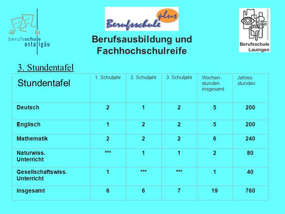 Berufsausbildung und Fachhochschulreife 1. Schuljahr2.