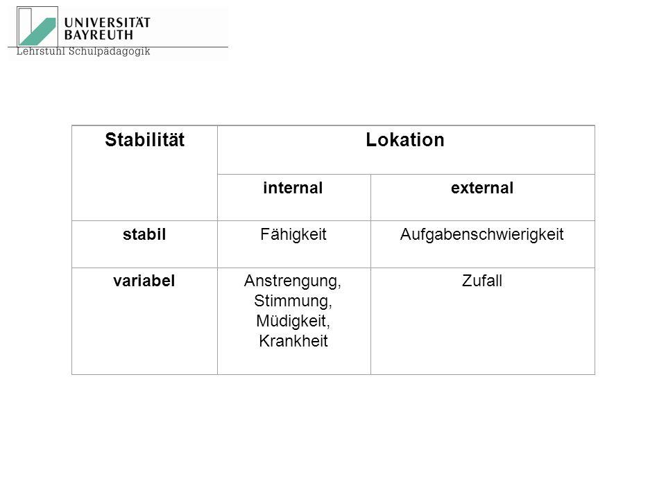 StabilitätLokation internalexternal stabilFähigkeitAufgabenschwierigkeit variabelAnstrengung, Stimmung, Müdigkeit, Krankheit Zufall