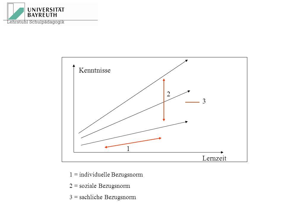 1 = individuelle Bezugsnorm 2 = soziale Bezugsnorm 3 = sachliche Bezugsnorm 1 3 2 Lernzeit Kenntnisse