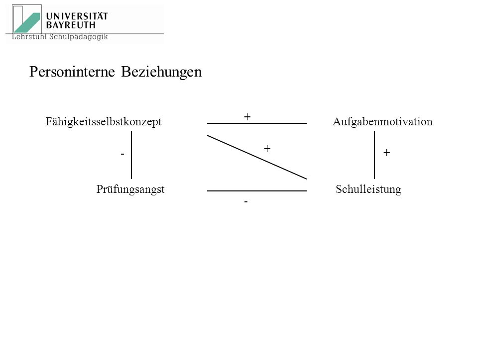 Personinterne Beziehungen FähigkeitsselbstkonzeptAufgabenmotivation PrüfungsangstSchulleistung + + + - -