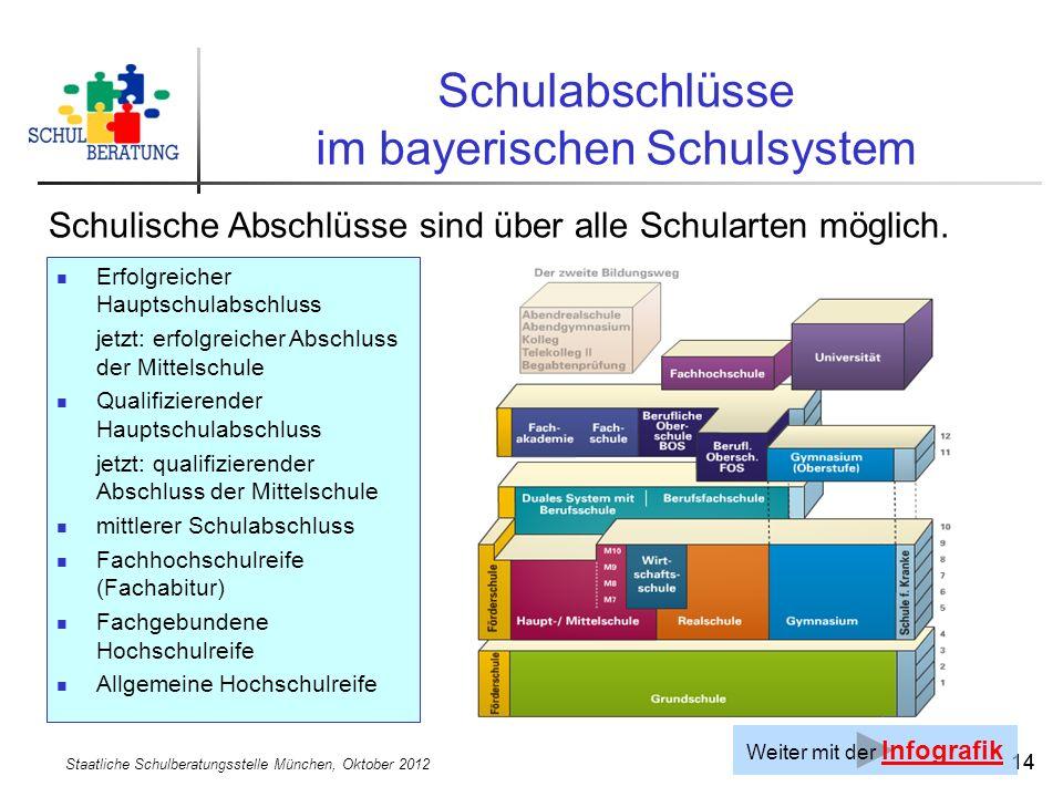 Staatliche Schulberatungsstelle München, Oktober 2012 14 Schulabschlüsse im bayerischen Schulsystem Schulische Abschlüsse sind über alle Schularten möglich.